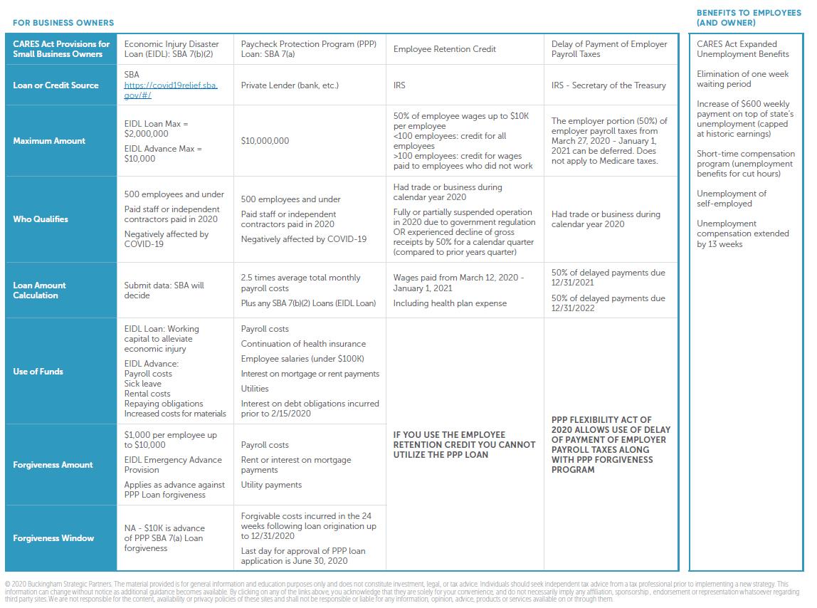 PPP Flex Chart
