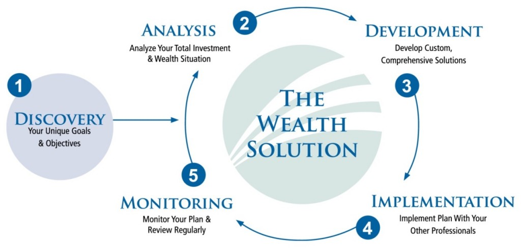 TheWealthSolution