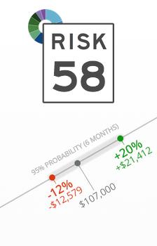 risk581